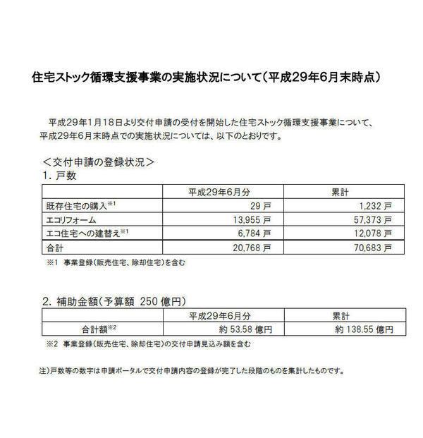 住宅ストック支援事業6月末.jpg